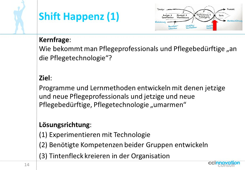 Shift Happenz (1) Kernfrage: