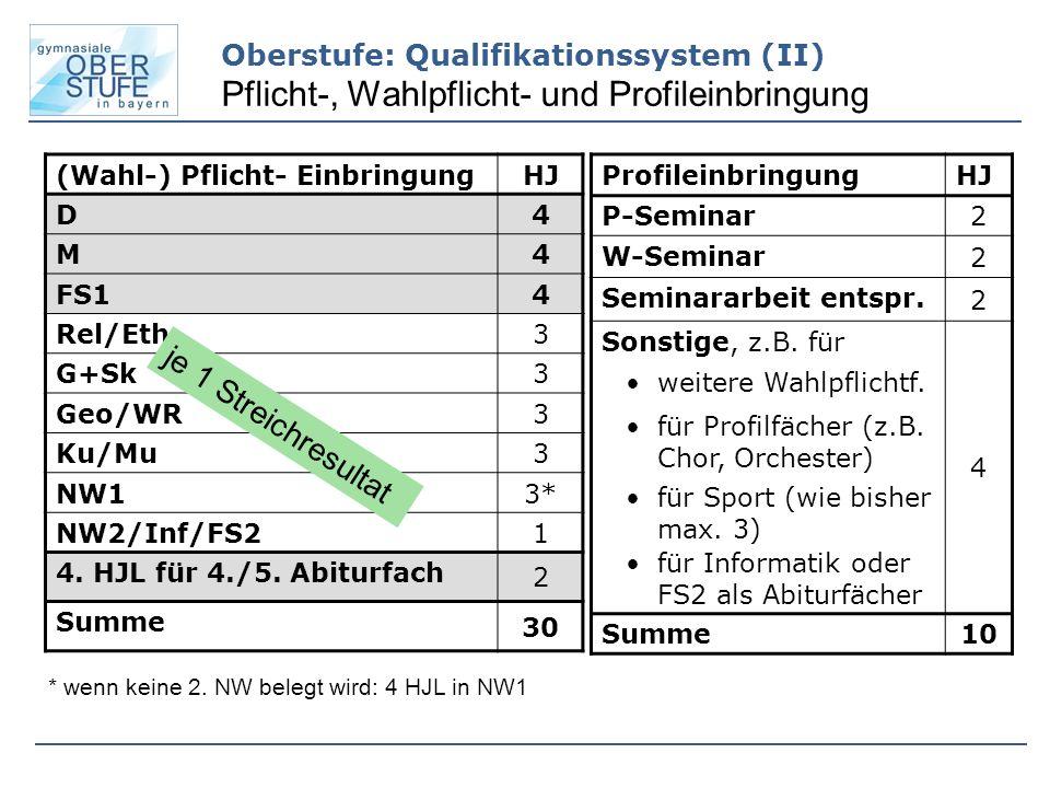 Oberstufe: Qualifikationssystem (II) Pflicht-, Wahlpflicht- und Profileinbringung