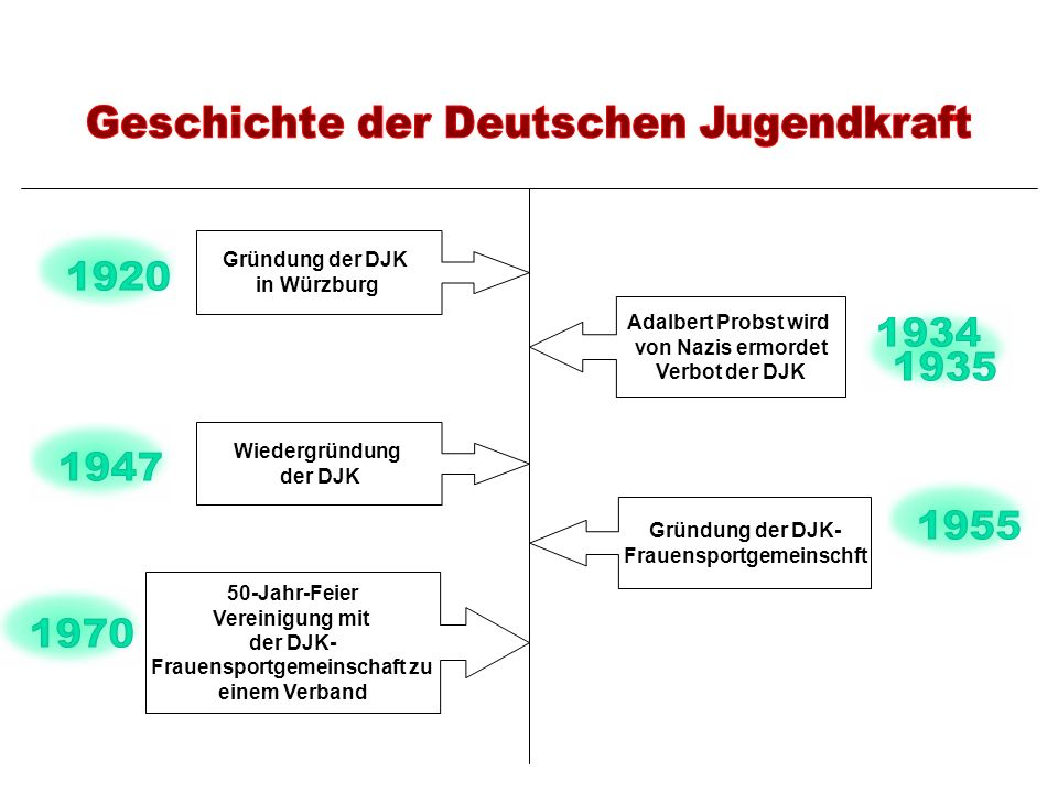 Geschichte der Deutschen Jugendkraft