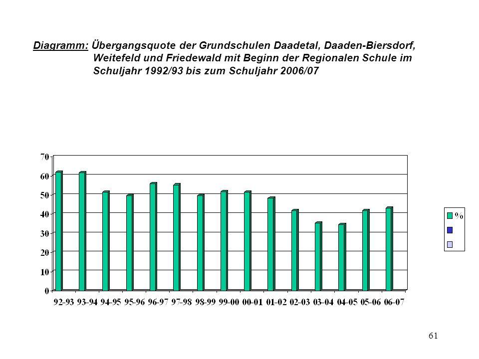 Diagramm: Übergangsquote der Grundschulen Daadetal, Daaden-Biersdorf,
