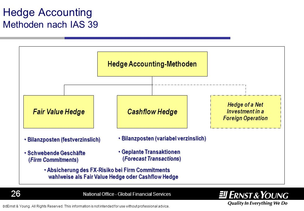 Hedge Accounting Methoden nach IAS 39