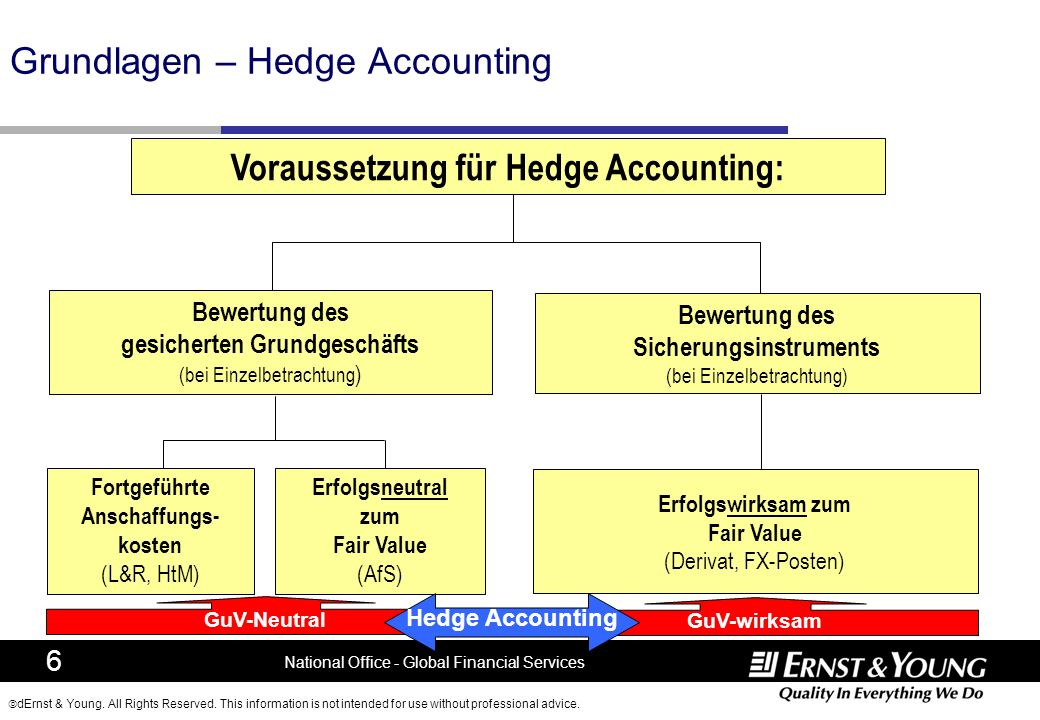 Grundlagen – Hedge Accounting