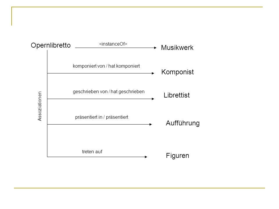 Opernlibretto Musikwerk Komponist Librettist Aufführung Figuren