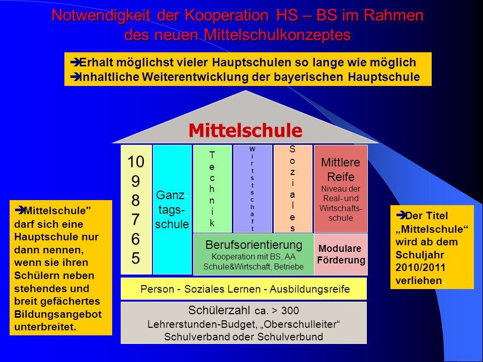 Notwendigkeit der Kooperation HS – BS im Rahmen des neuen Mittelschulkonzeptes