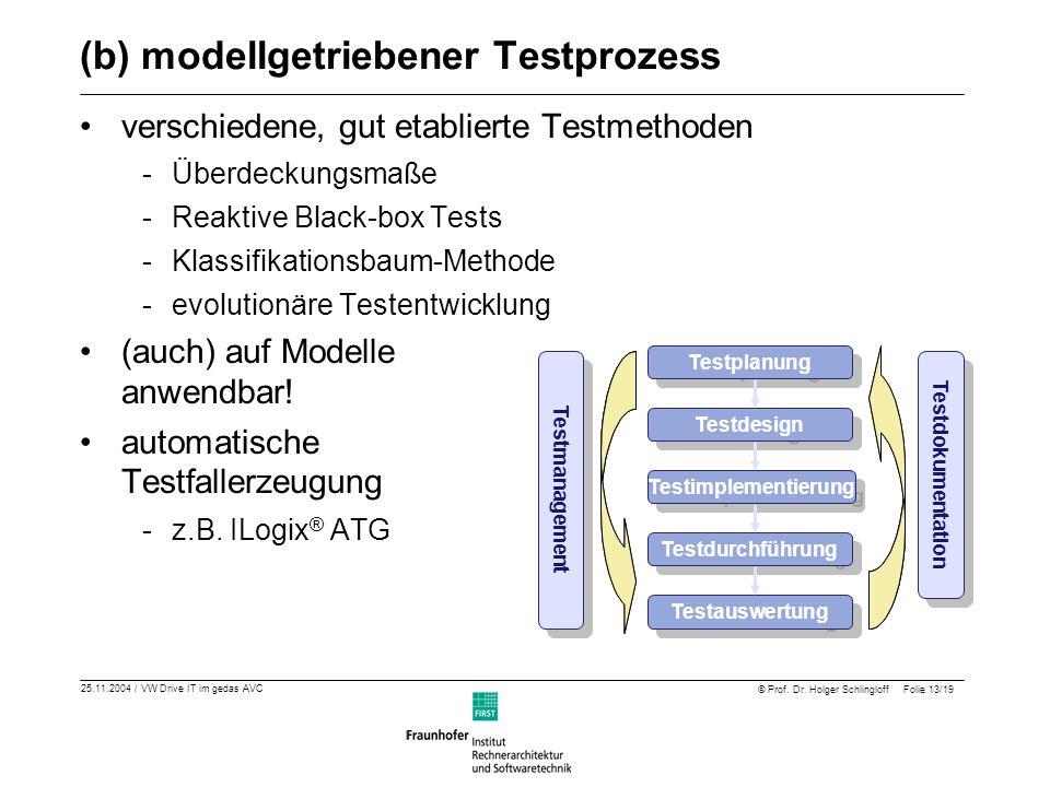 (b) modellgetriebener Testprozess