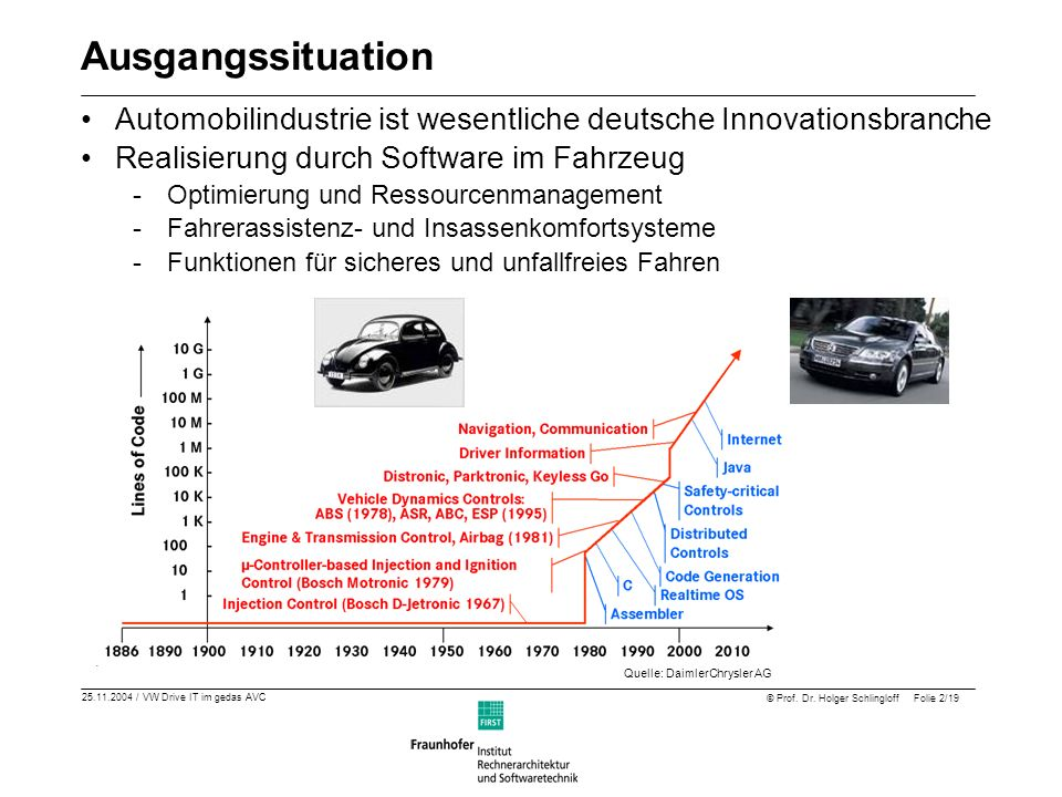 Quelle: DaimlerChrysler AG