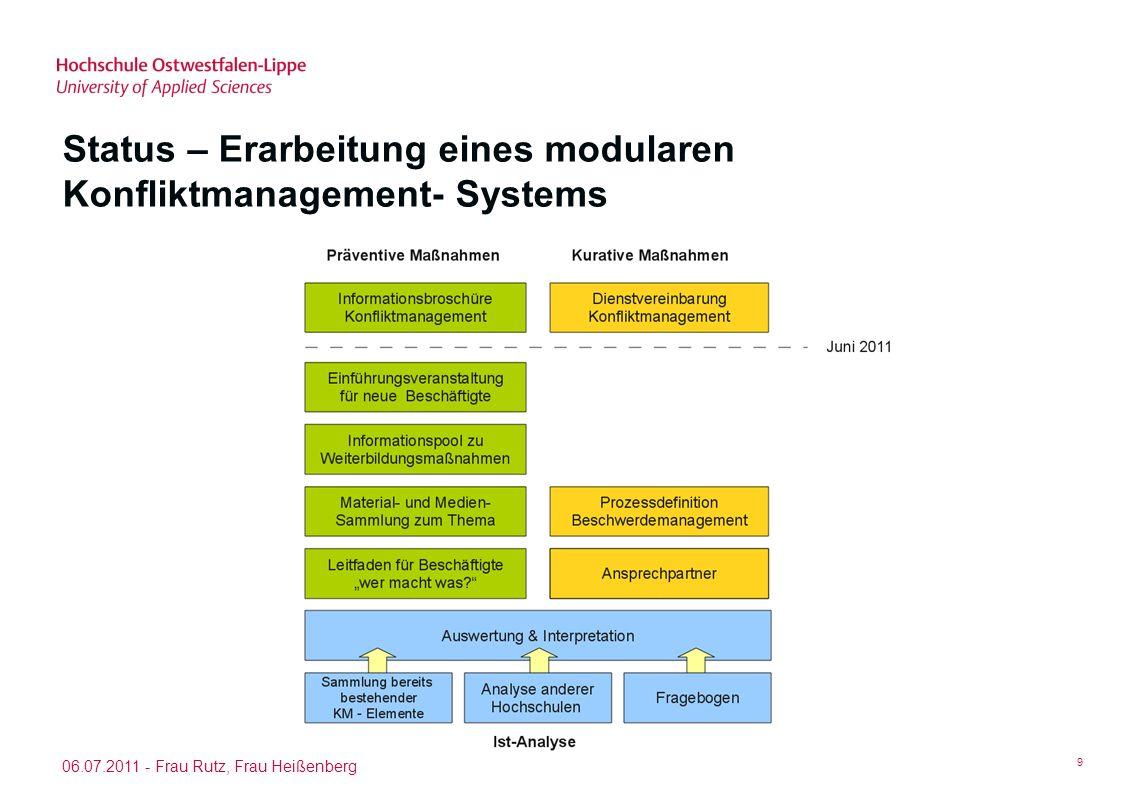 Status – Erarbeitung eines modularen Konfliktmanagement- Systems