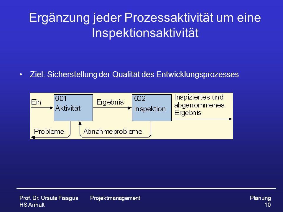 Ergänzung jeder Prozessaktivität um eine Inspektionsaktivität