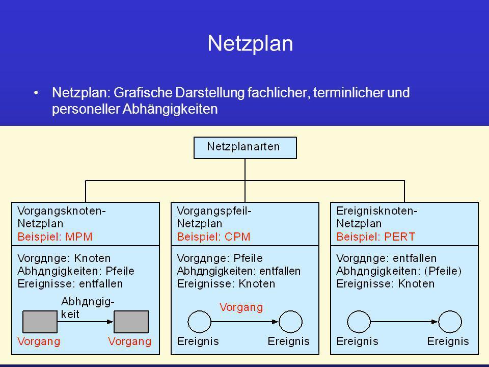 Netzplan Netzplan: Grafische Darstellung fachlicher, terminlicher und personeller Abhängigkeiten. Prof. Dr. Ursula Fissgus.
