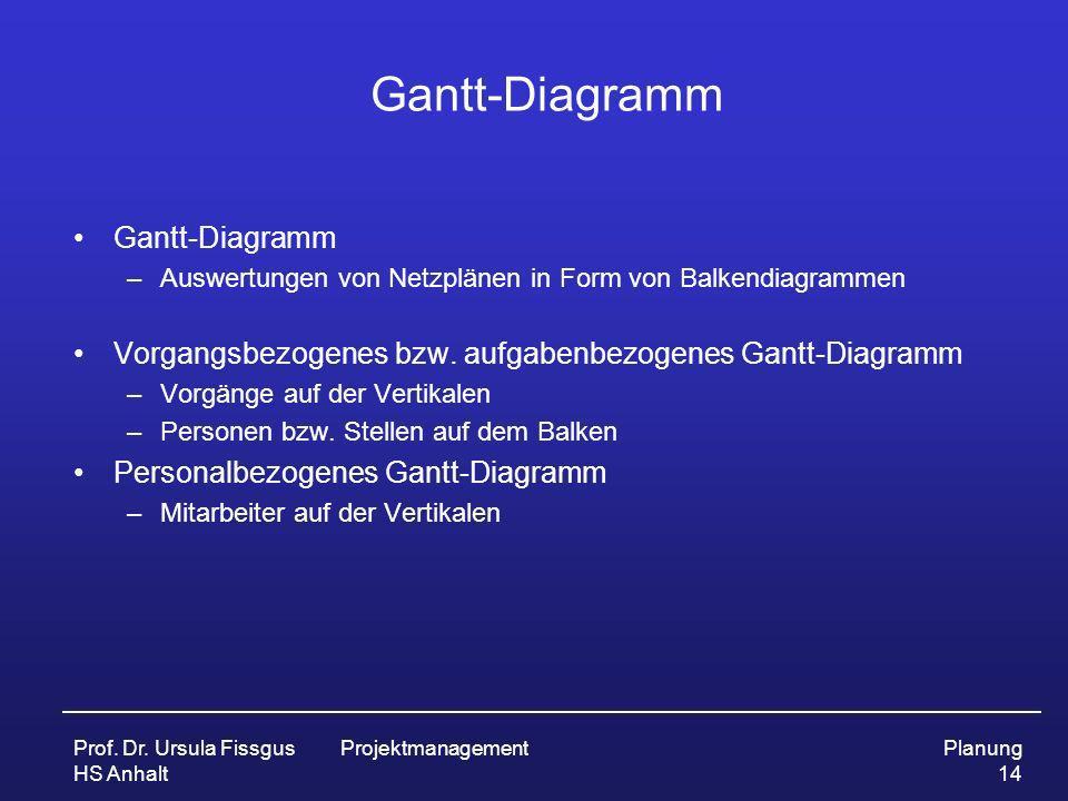 Gantt-Diagramm Gantt-Diagramm