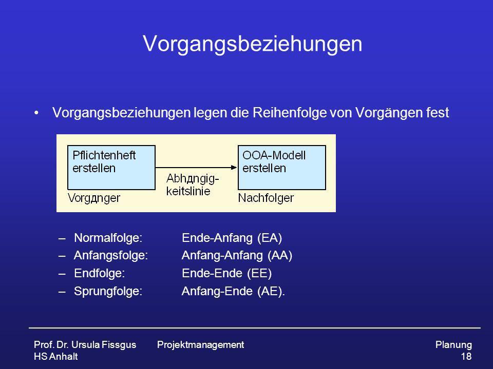 Vorgangsbeziehungen Vorgangsbeziehungen legen die Reihenfolge von Vorgängen fest. Normalfolge: Ende-Anfang (EA)