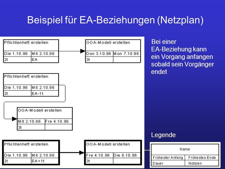 Beispiel für EA-Beziehungen (Netzplan)