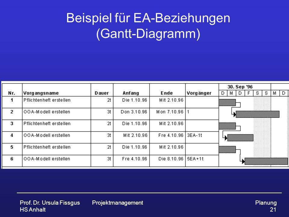 Beispiel für EA-Beziehungen (Gantt-Diagramm)