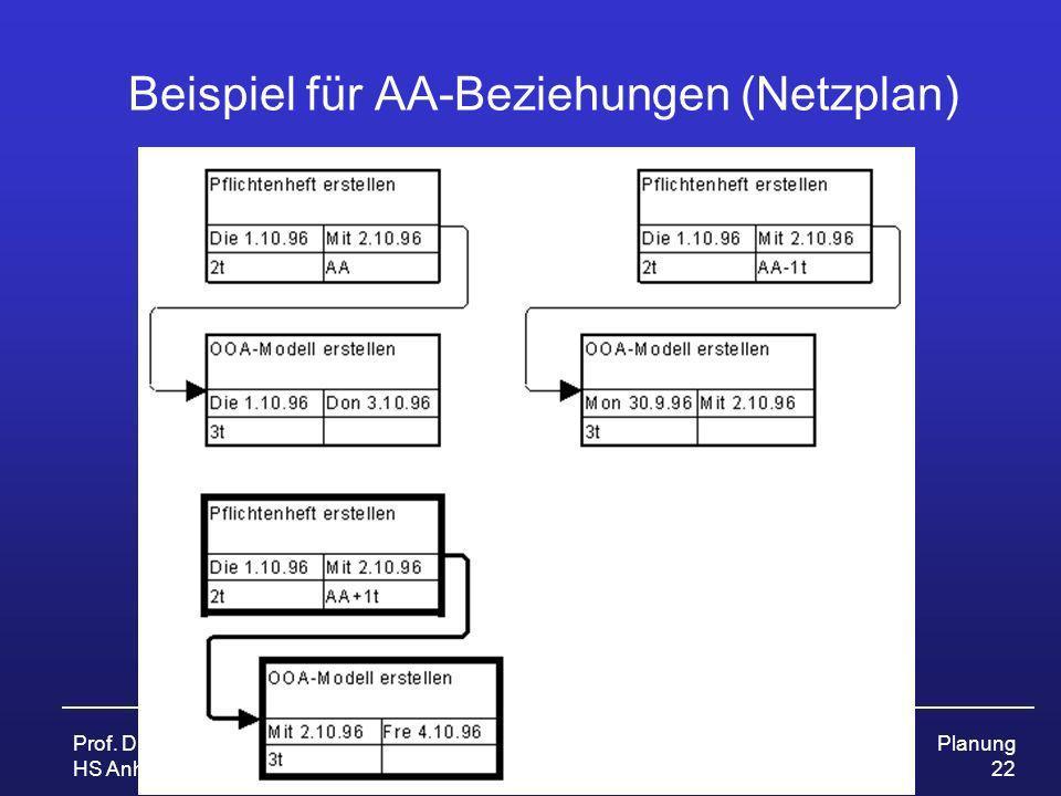 Beispiel für AA-Beziehungen (Netzplan)