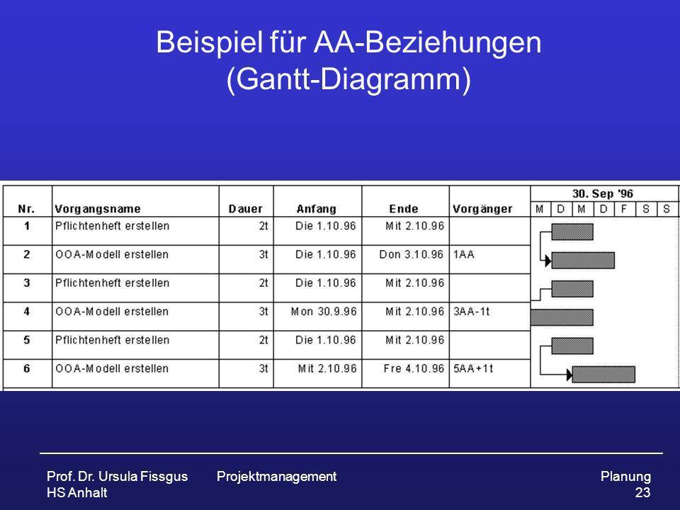 Beispiel für AA-Beziehungen (Gantt-Diagramm)