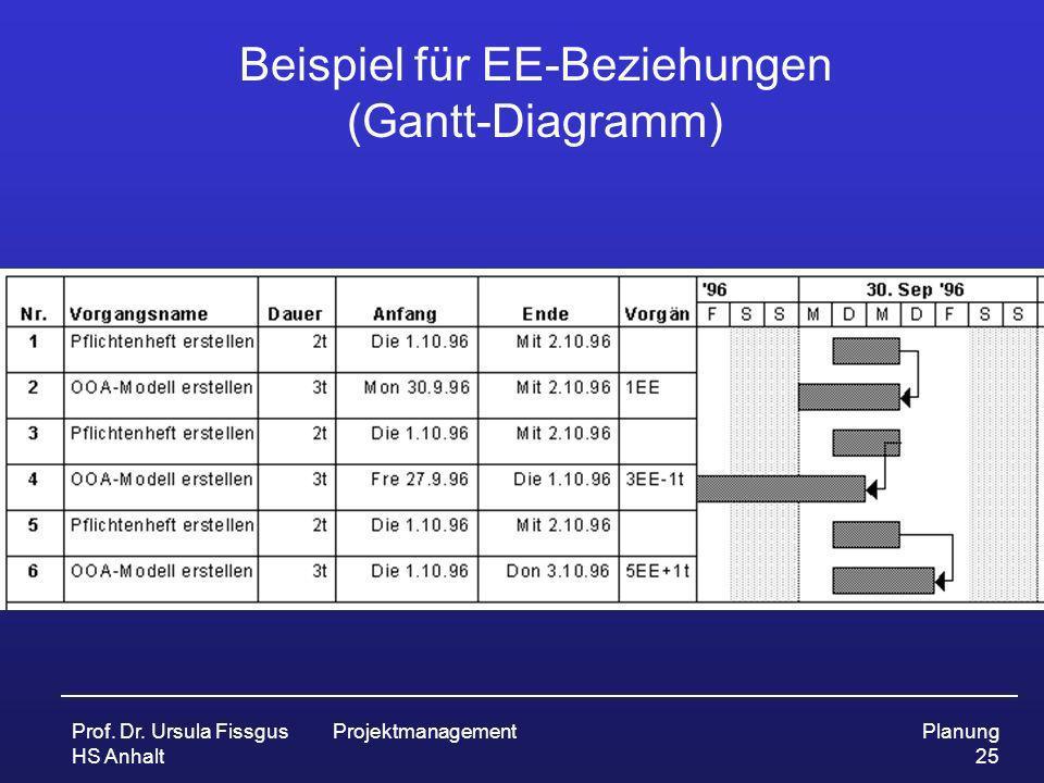 Beispiel für EE-Beziehungen (Gantt-Diagramm)