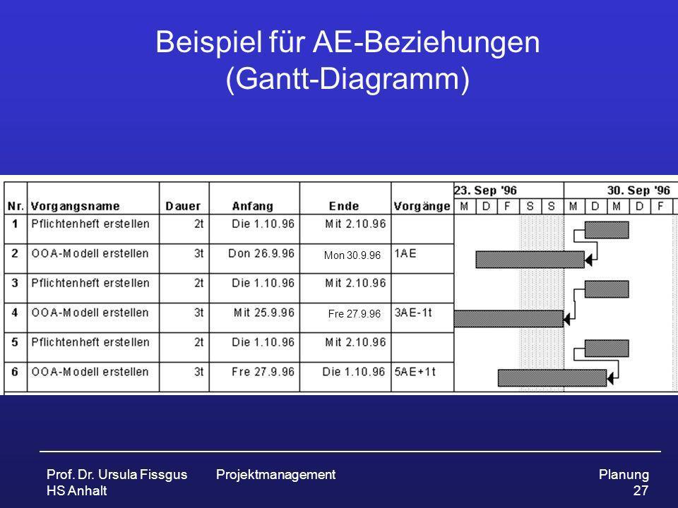 Beispiel für AE-Beziehungen (Gantt-Diagramm)