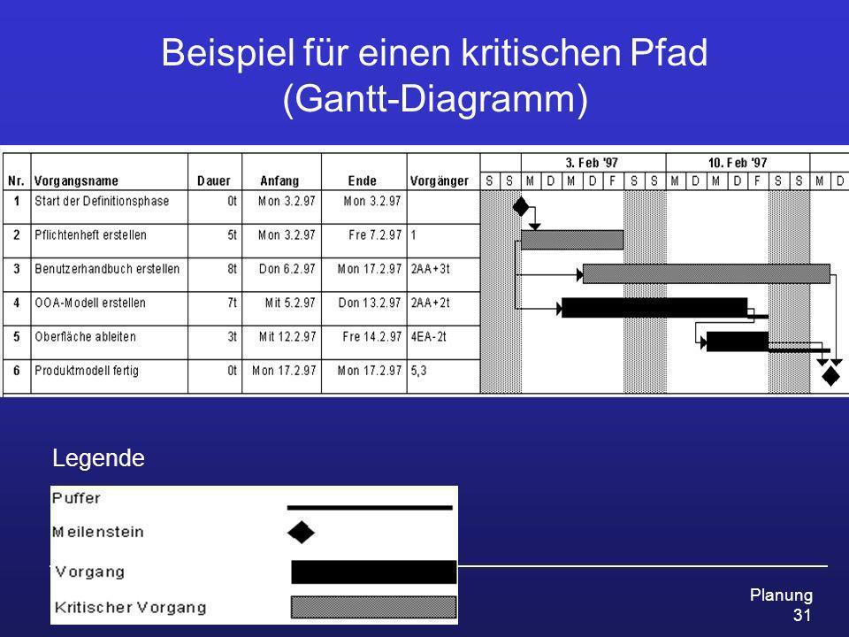 Beispiel für einen kritischen Pfad (Gantt-Diagramm)
