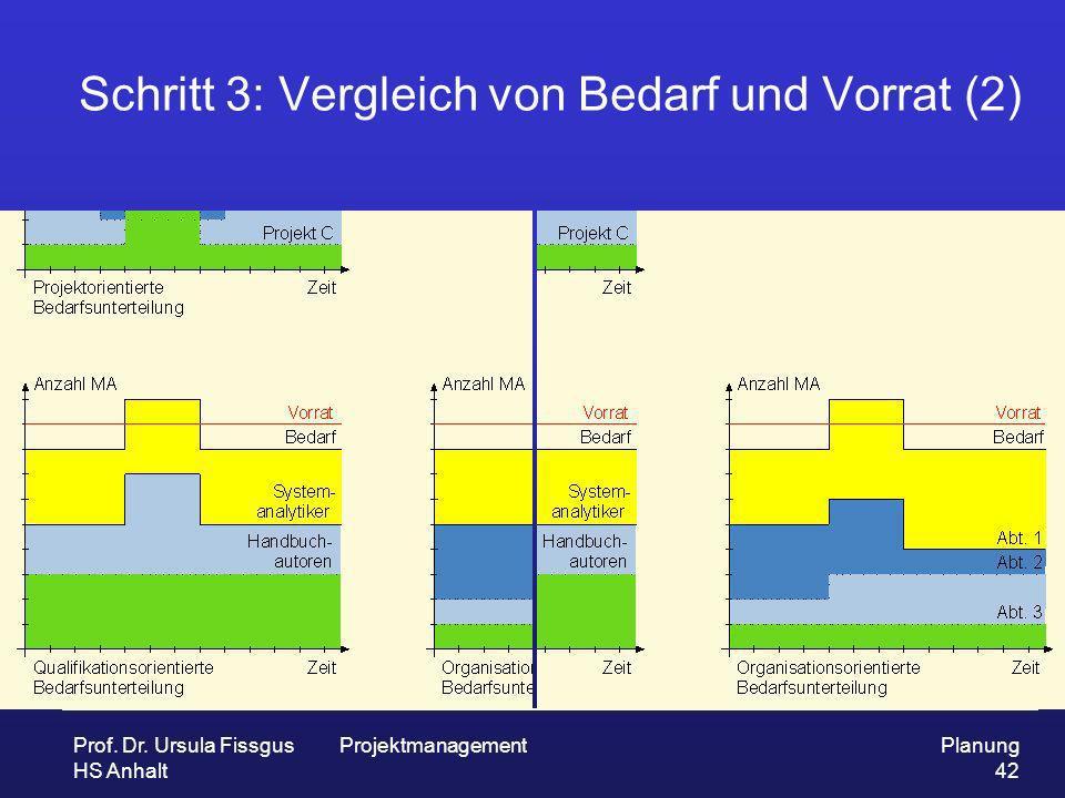 Schritt 3: Vergleich von Bedarf und Vorrat (2)