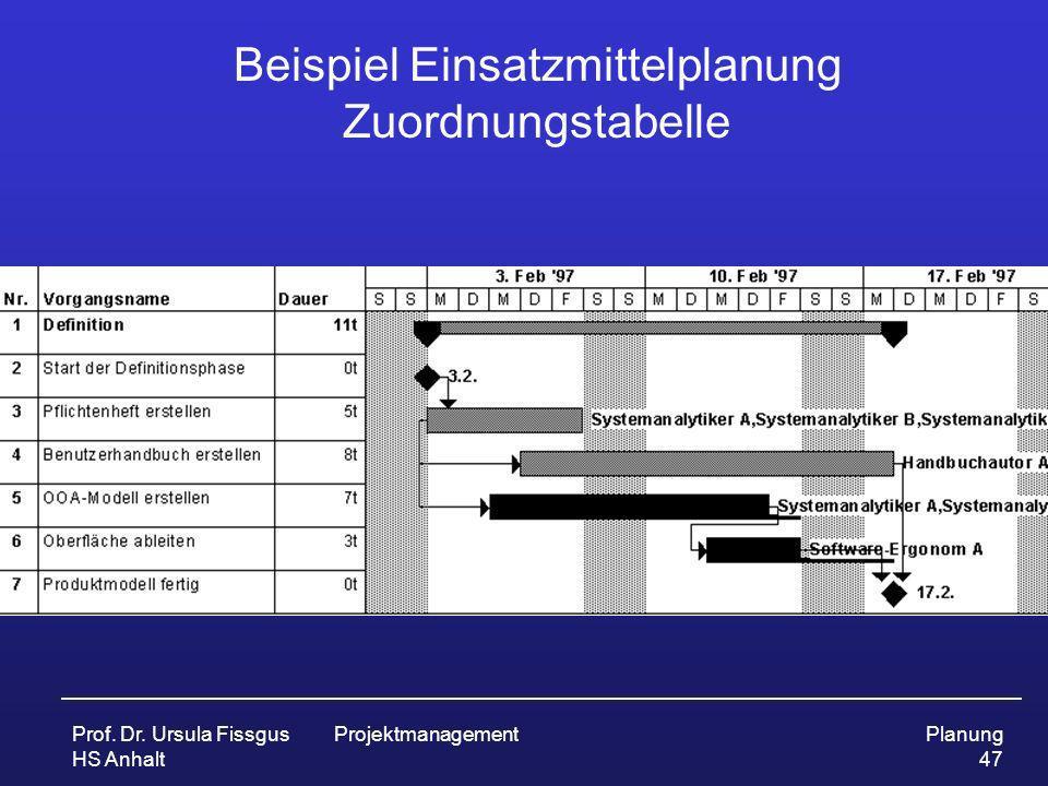 Beispiel Einsatzmittelplanung Zuordnungstabelle