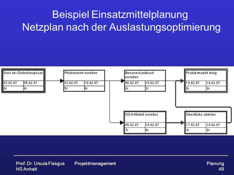 Beispiel Einsatzmittelplanung Netzplan nach der Auslastungsoptimierung
