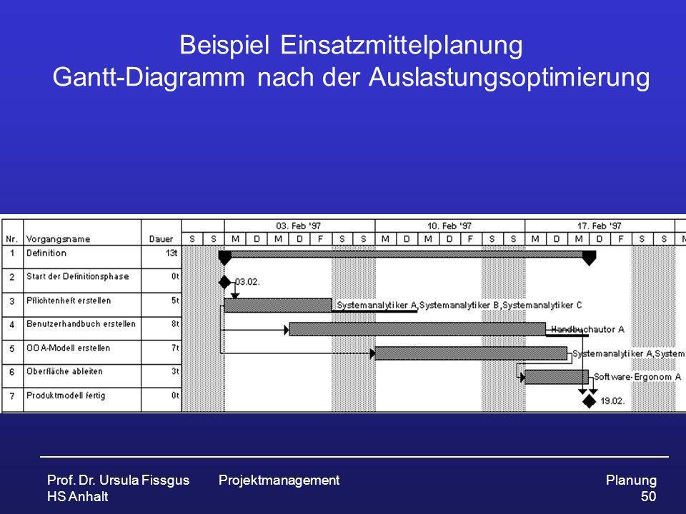 Beispiel Einsatzmittelplanung Gantt-Diagramm nach der Auslastungsoptimierung