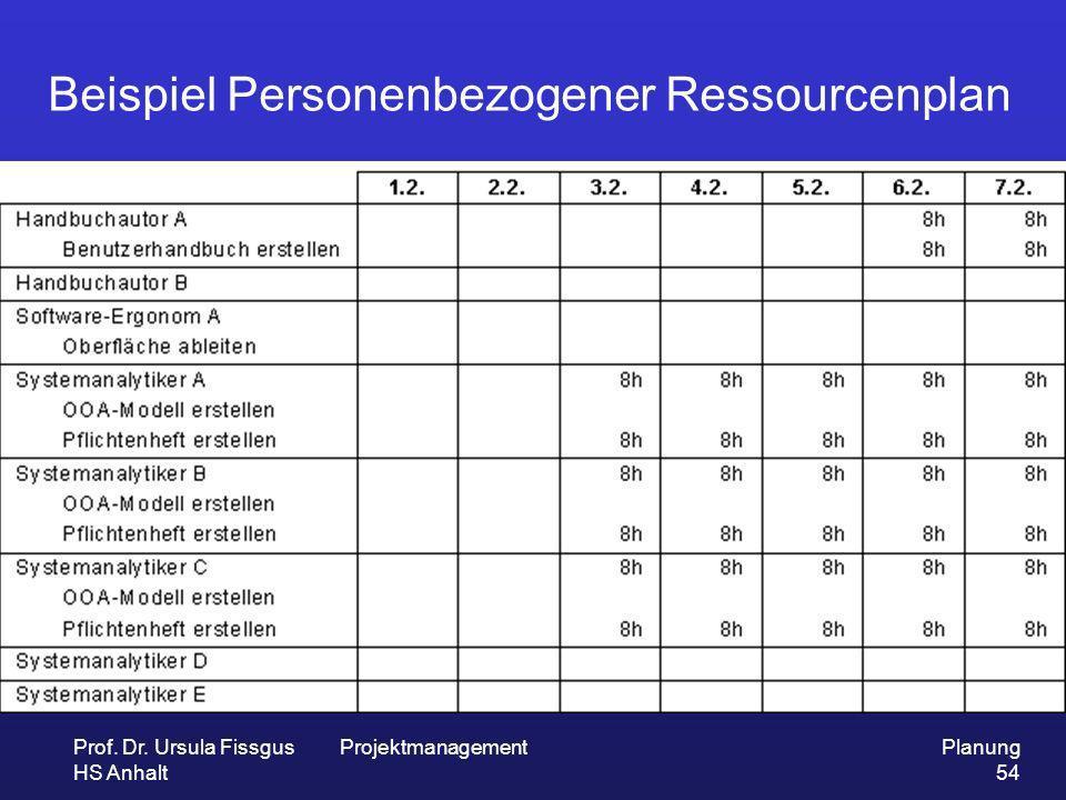 Beispiel Personenbezogener Ressourcenplan