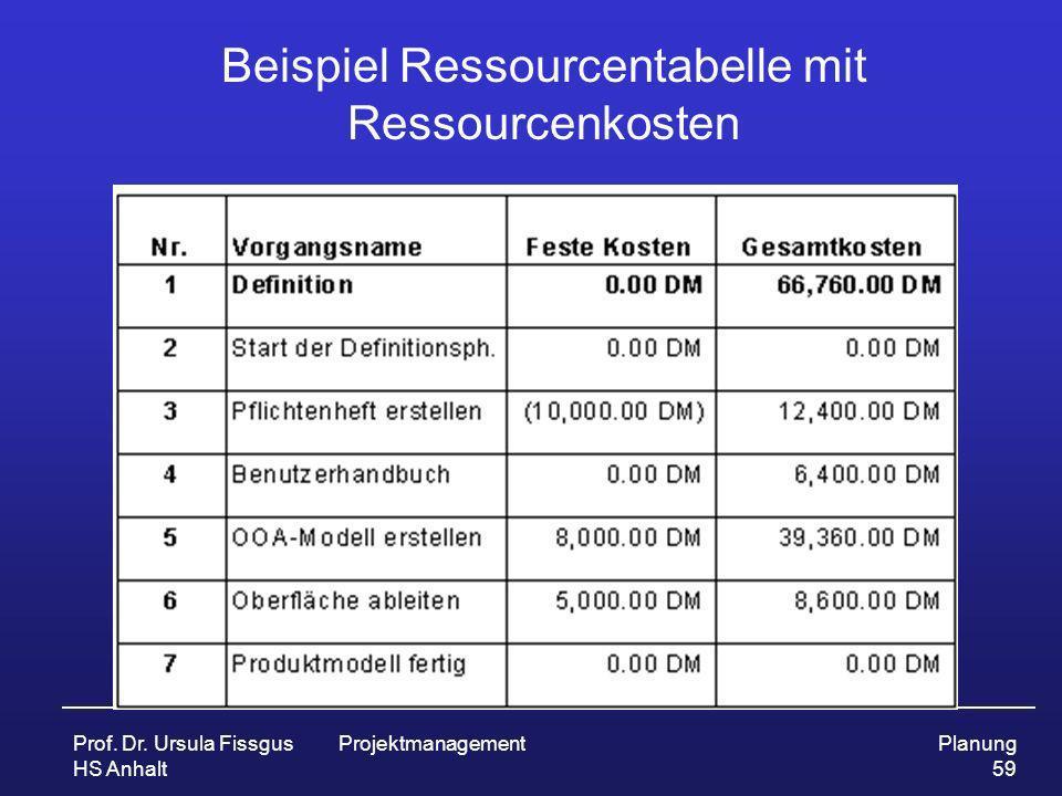 Beispiel Ressourcentabelle mit Ressourcenkosten