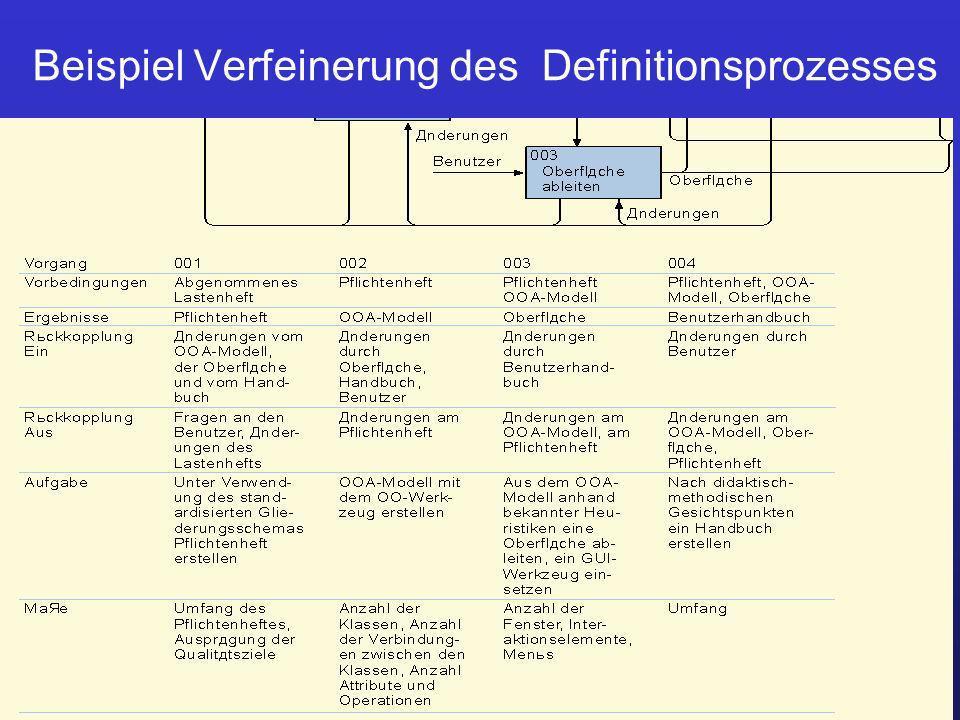 Beispiel Verfeinerung des Definitionsprozesses