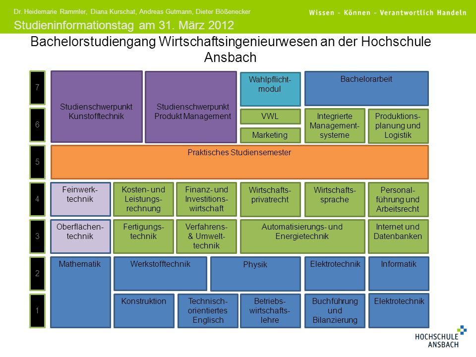 Bachelorstudiengang Wirtschaftsingenieurwesen an der Hochschule Ansbach