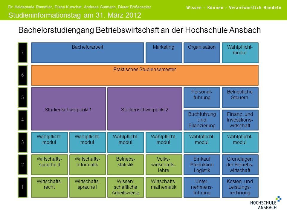 Bachelorstudiengang Betriebswirtschaft an der Hochschule Ansbach