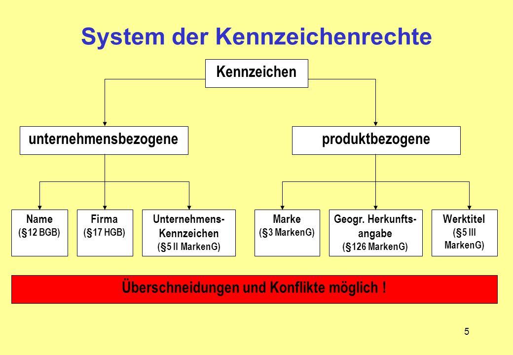 System der Kennzeichenrechte