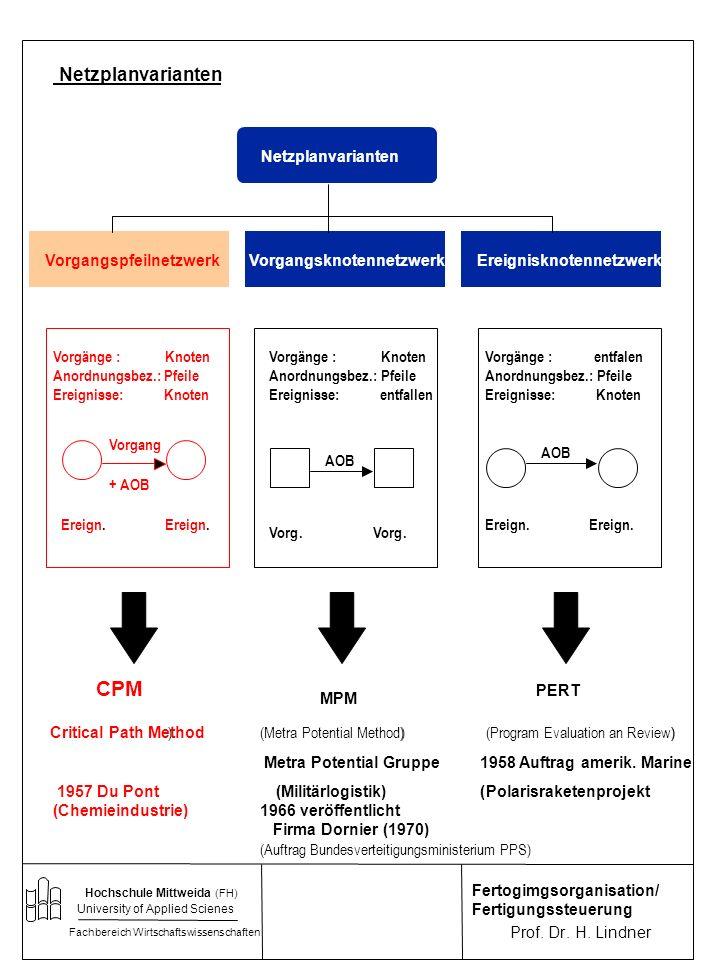 CPM Netzplanvarianten Netzplanvarianten Vorgangspfeilnetzwerk