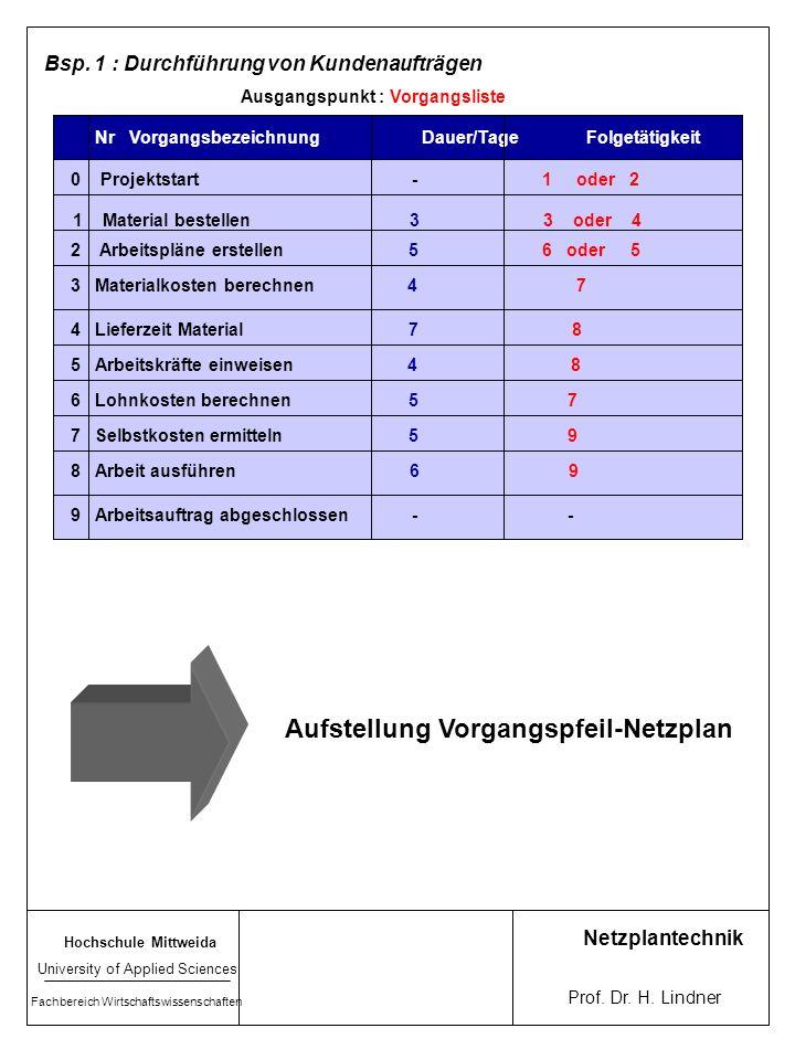 Nr Vorgangsbezeichnung Dauer/Tage Folgetätigkeit