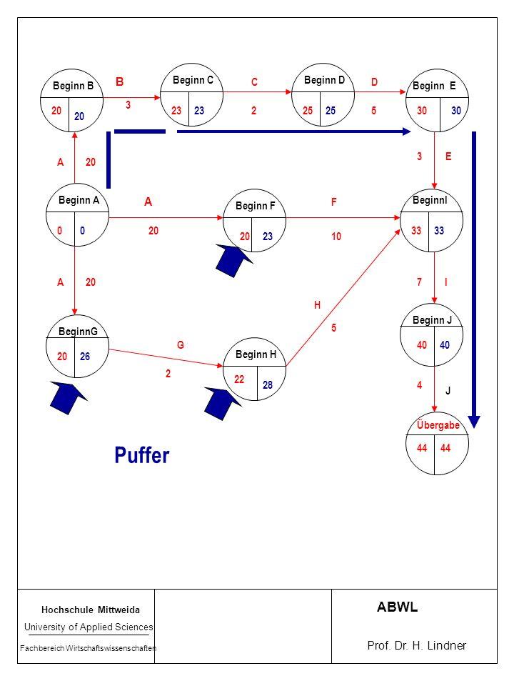 Puffer ABWL B Beginn C C Beginn D Beginn B D Beginn E 3 20 23 23 2 25