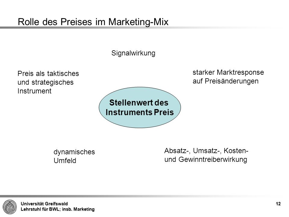 Rolle des Preises im Marketing-Mix
