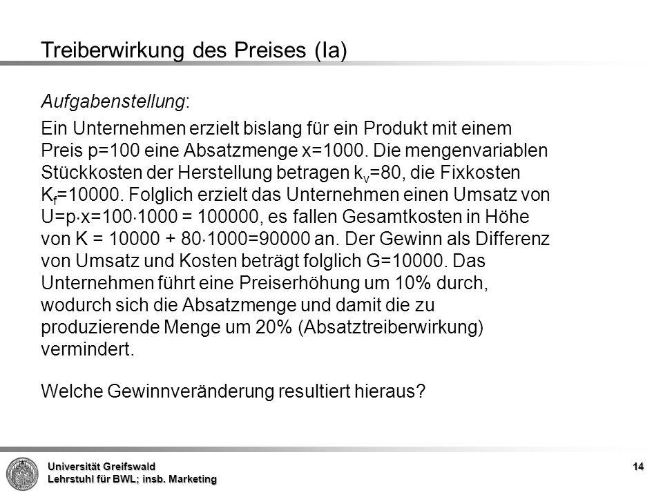 Treiberwirkung des Preises (Ia)
