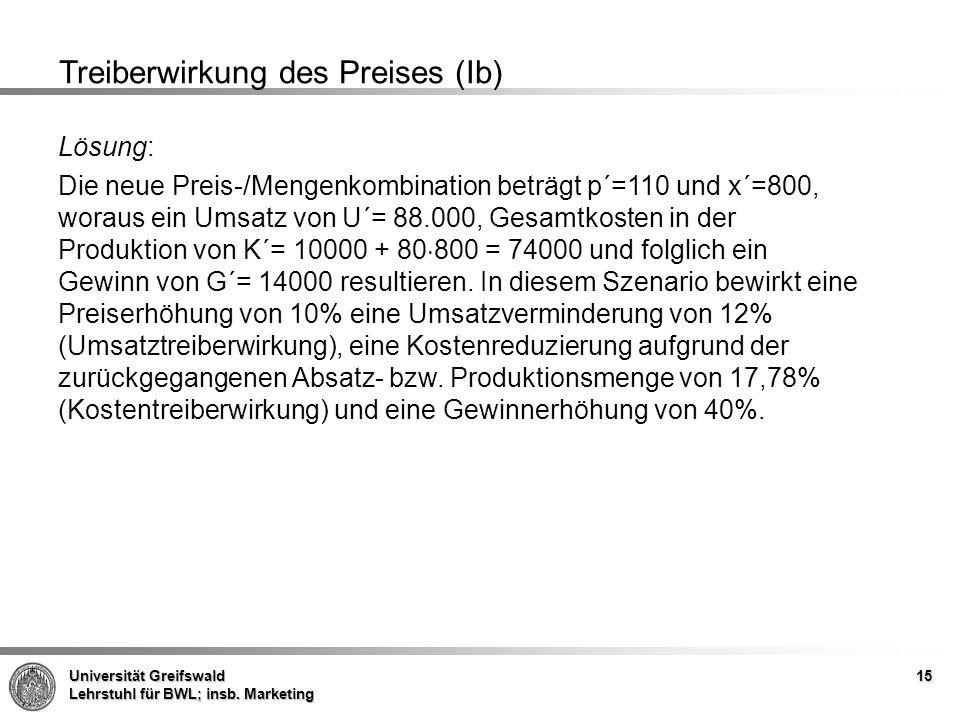 Treiberwirkung des Preises (Ib)