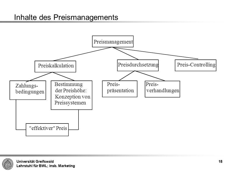 Inhalte des Preismanagements