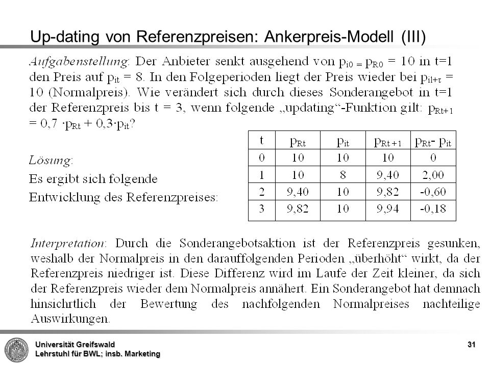 Up-dating von Referenzpreisen: Ankerpreis-Modell (III)