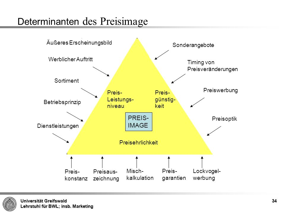Determinanten des Preisimage