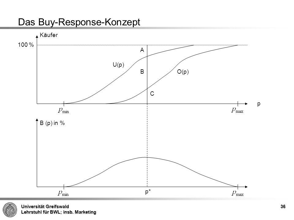 Das Buy-Response-Konzept