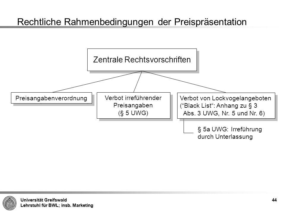 Rechtliche Rahmenbedingungen der Preispräsentation
