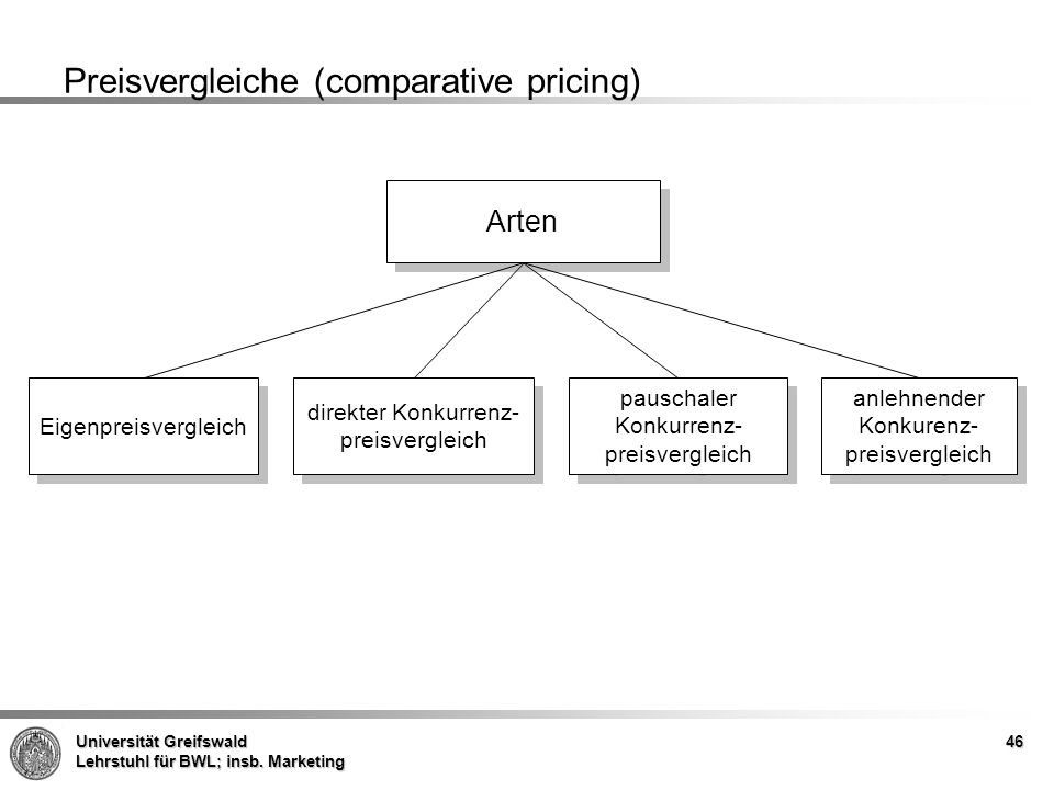 Preisvergleiche (comparative pricing)