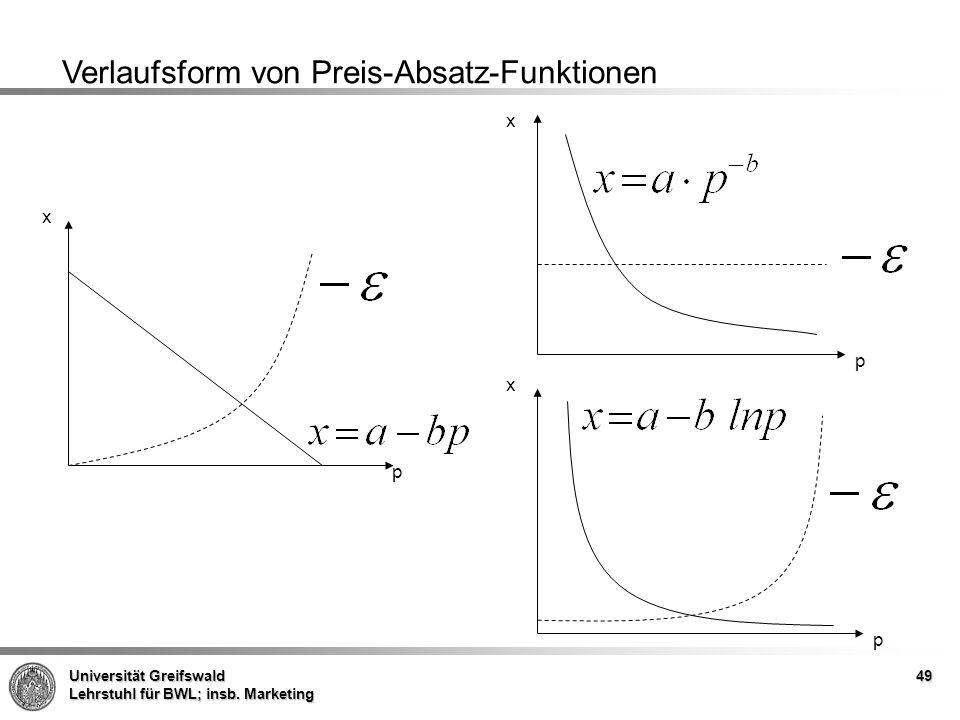 Verlaufsform von Preis-Absatz-Funktionen