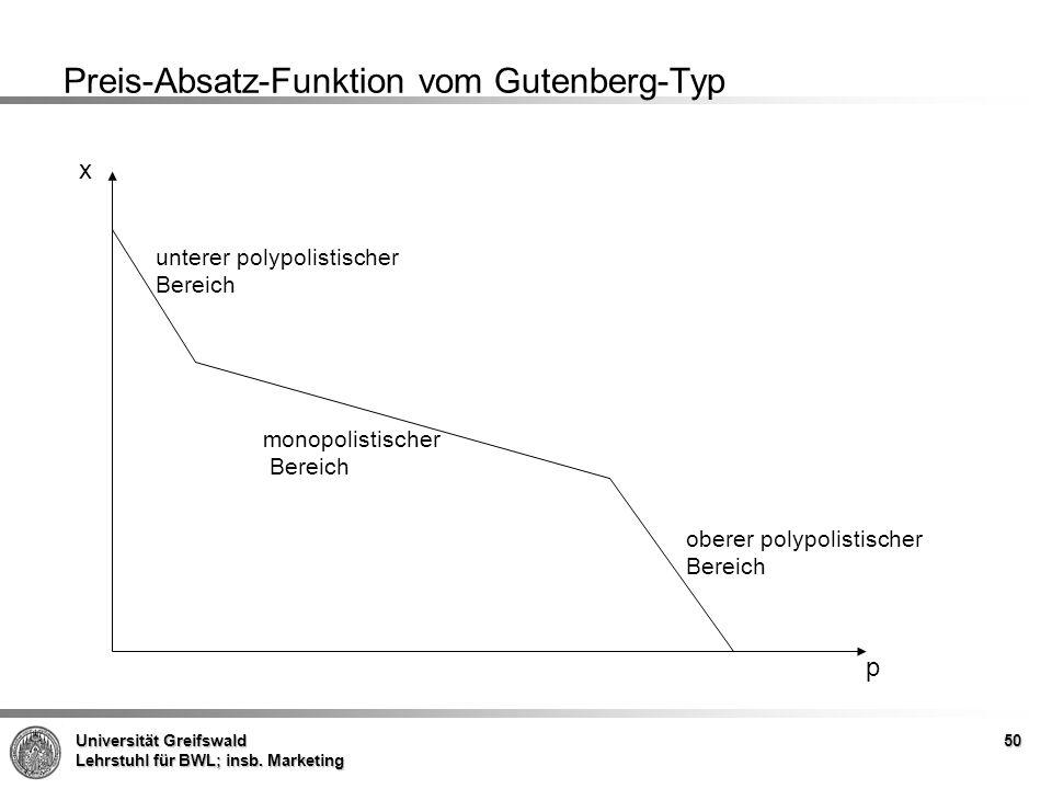 Preis-Absatz-Funktion vom Gutenberg-Typ