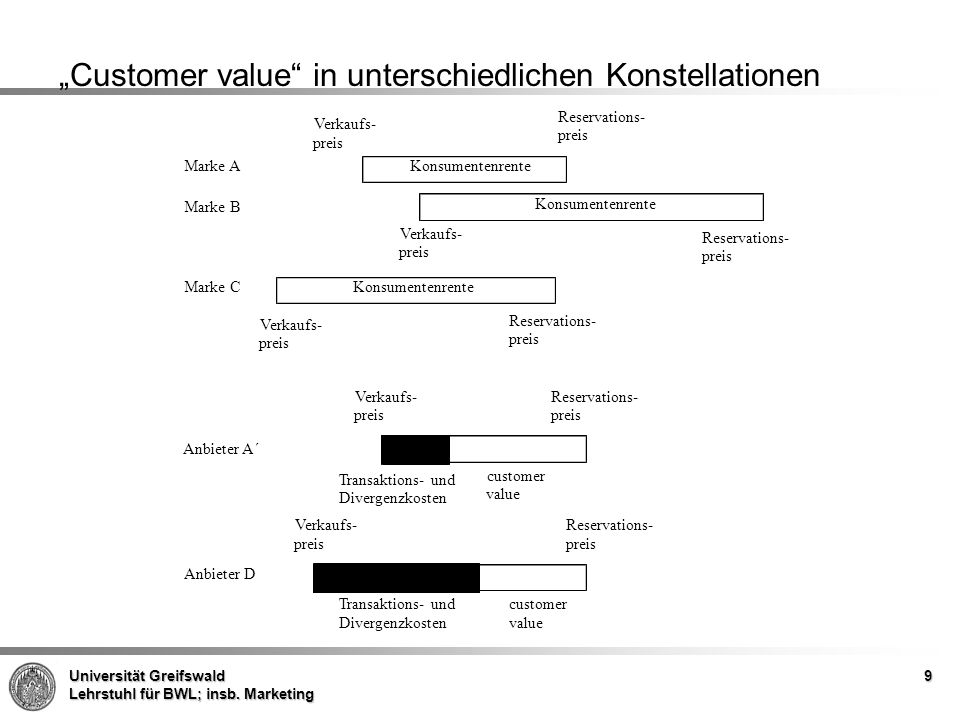 """Customer value in unterschiedlichen Konstellationen"