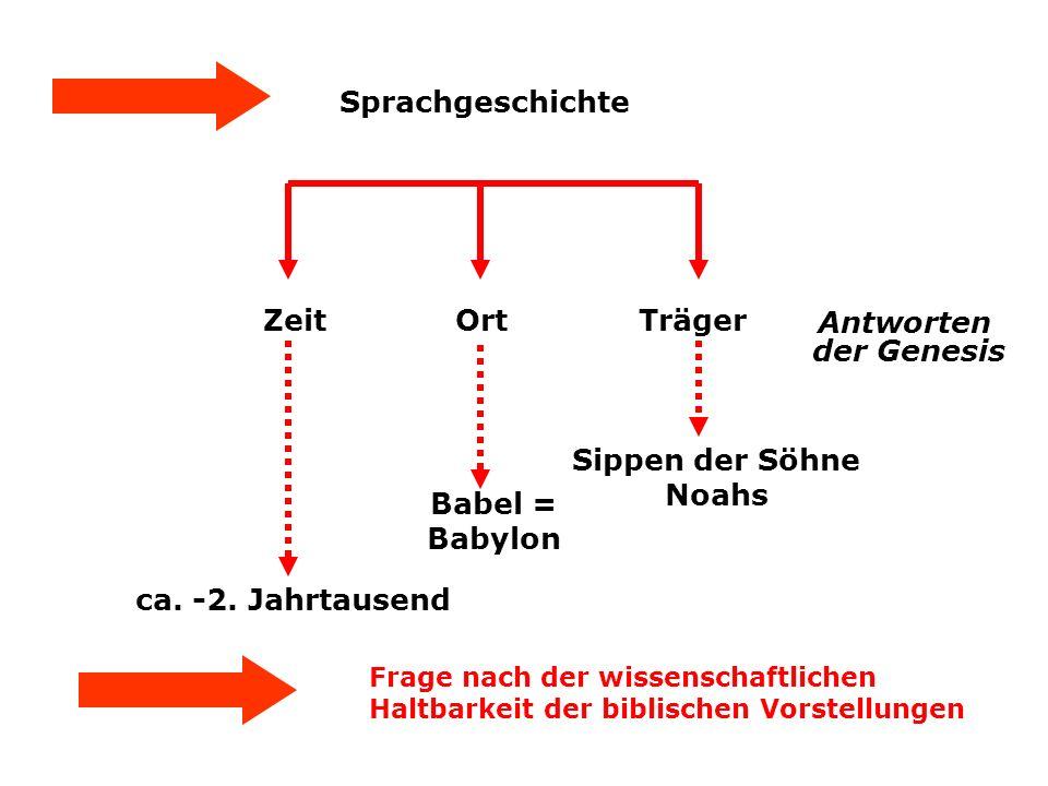 Sprachgeschichte Zeit Ort Träger Antworten der Genesis