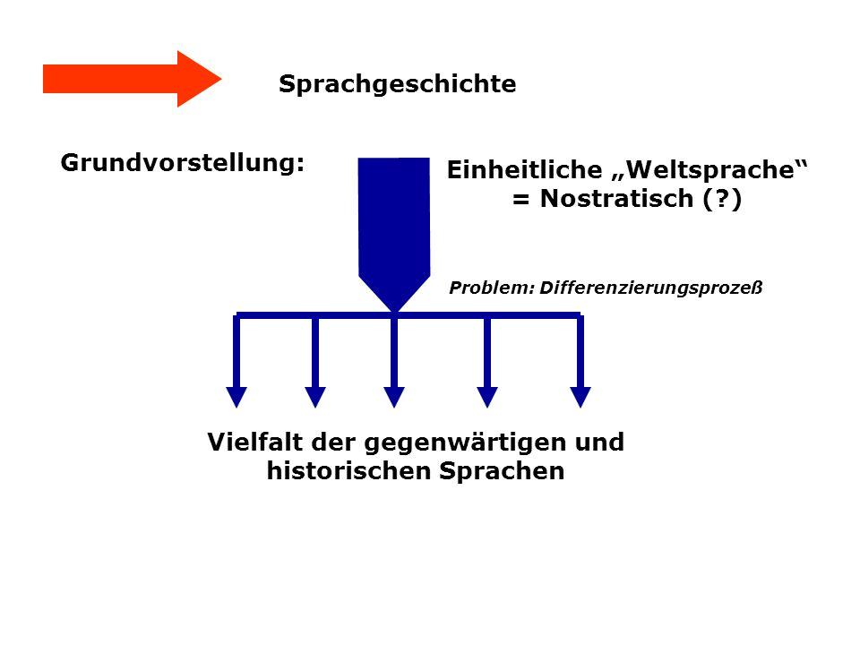 """Einheitliche """"Weltsprache = Nostratisch ( )"""