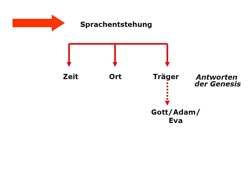 Sprachentstehung Zeit Ort Träger Antworten der Genesis Gott/Adam/ Eva